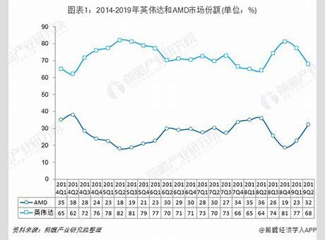独立显卡市场暴跌 NVIDIA重占七成